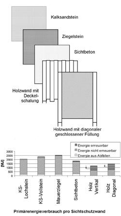 Vergleich von Wandmaterialien